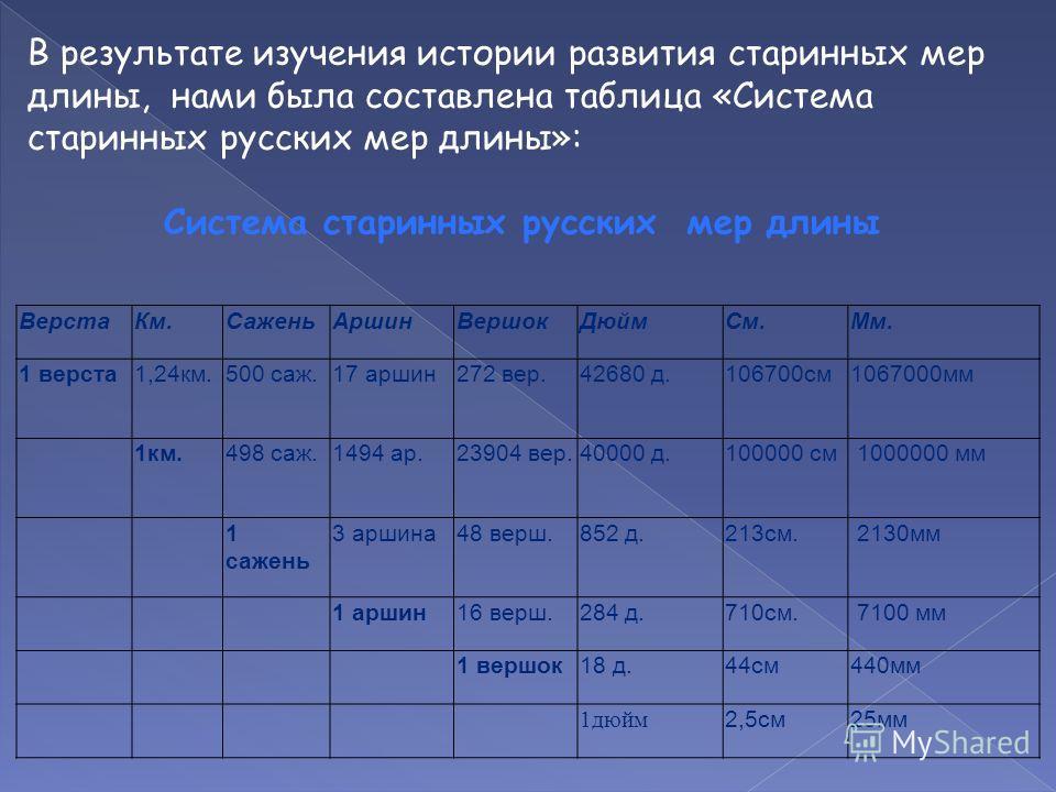 В результате изучения истории развития старинных мер длины, нами была составлена таблица «Система старинных русских мер длины»: Система старинных русских мер длины ВерстаКм.СаженьАршинВершокДюймСм.Мм. 1 верста1,24км.500 саж.17 аршин272 вер.42680 д.10