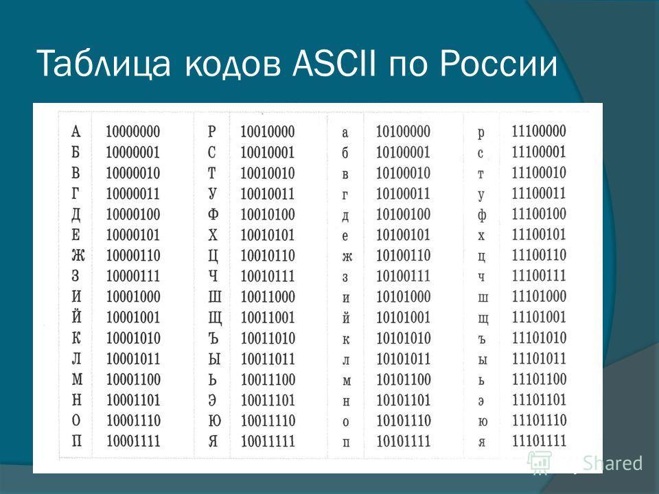 Таблица кодов ASCII по России