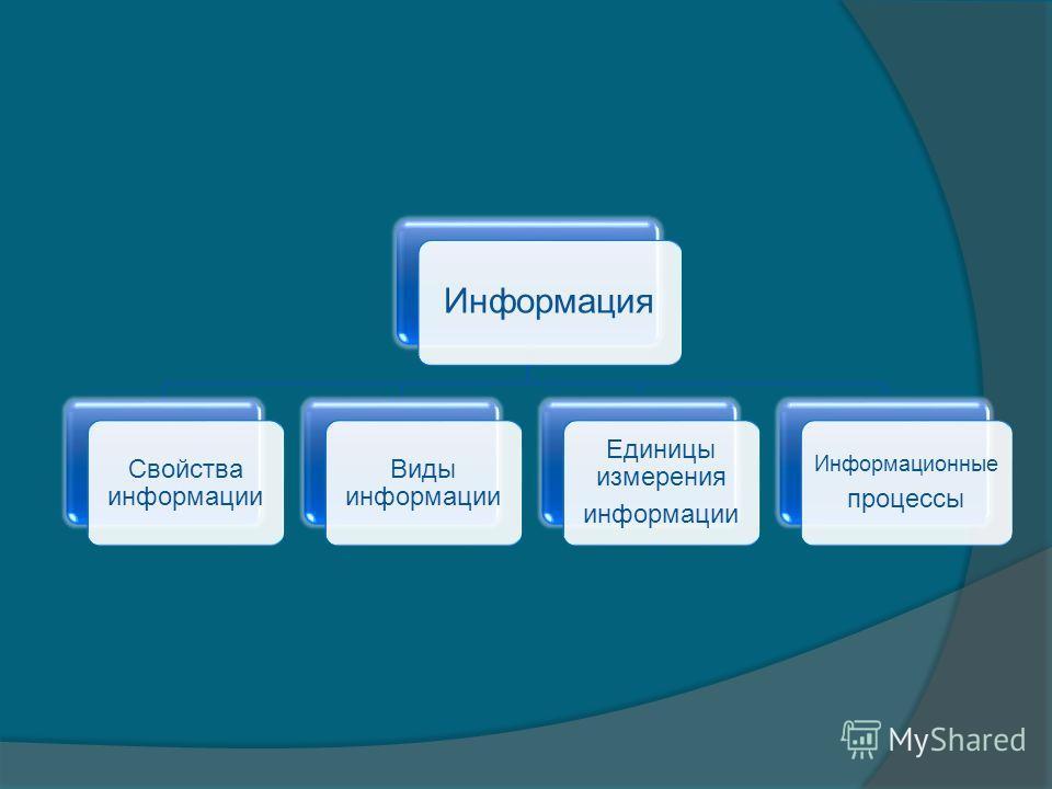 Информация Свойства информации Виды информации Единицы измерения информации Информационные процессы