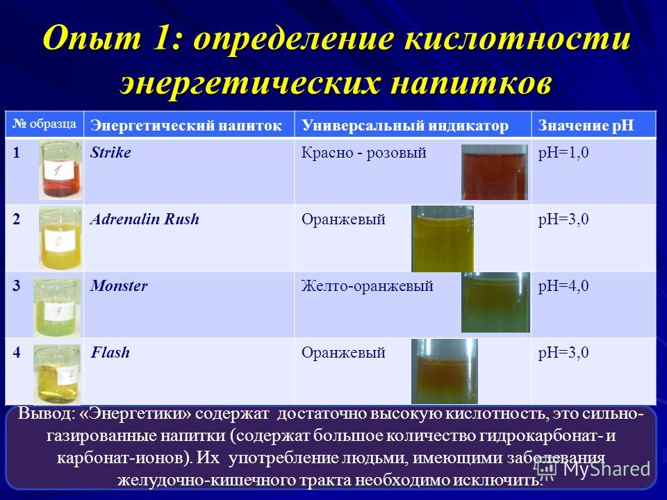 Опыт 1: определение кислотности энергетических напитков образца Энергетический напитокУниверсальный индикаторЗначение рН 1StrikeКрасно - розовыйрН=1,0 2Adrenalin RushОранжевыйрН=3,0 3MonsterЖелто-оранжевыйрН=4,0 4FlashОранжевыйрН=3,0 Вывод: «Энергети