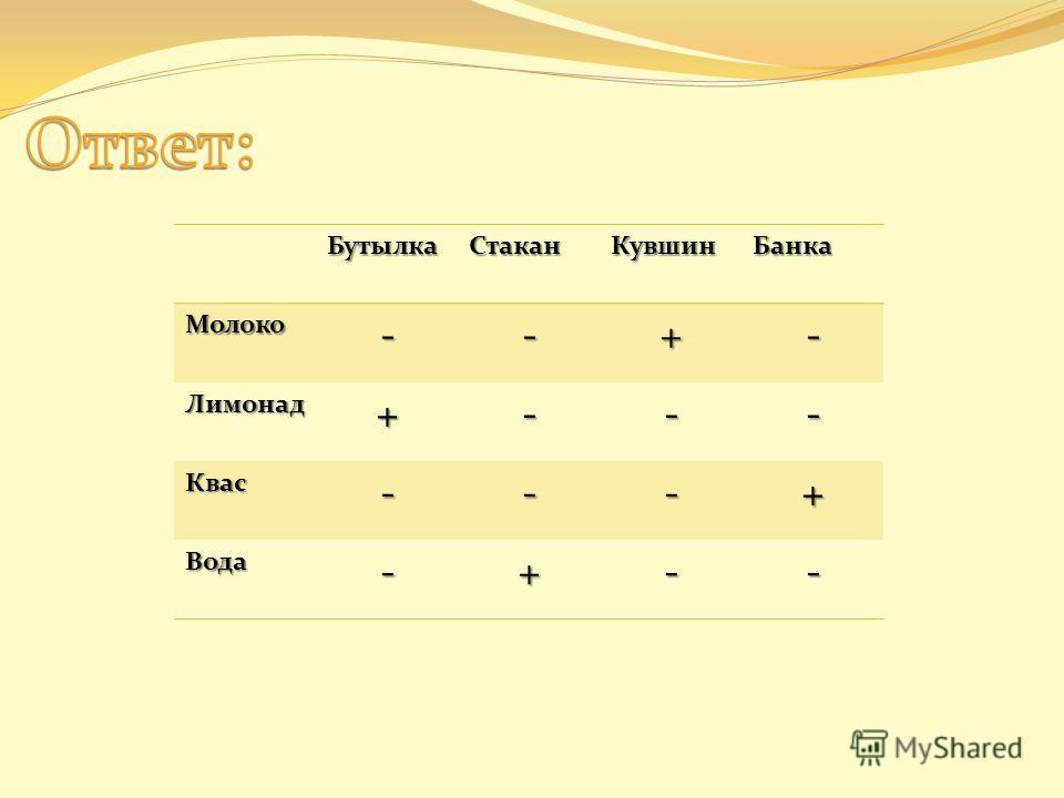 БутылкаСтаканКувшинБанкаМолоко--+- Лимонад+--- Квас---+ Вода-+--