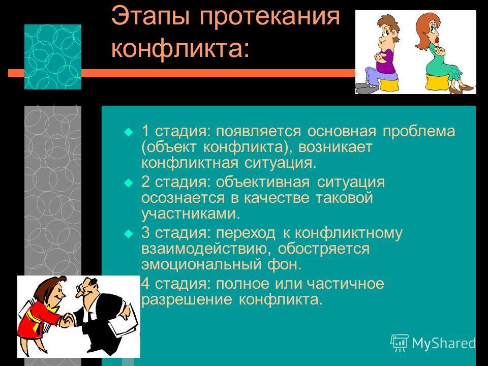 Этапы протекания конфликта: 1 стадия: появляется основная проблема (объект конфликта), возникает конфликтная ситуация. 2 стадия: объективная ситуация осознается в качестве таковой участниками. 3 стадия: переход к конфликтному взаимодействию, обостряе
