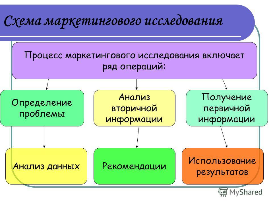 Схема маркетингового исследования Определение проблемы Анализ данных Получение первичной информации Процесс маркетингового исследования включает ряд операций: Рекомендации Анализ вторичной информации Использование результатов
