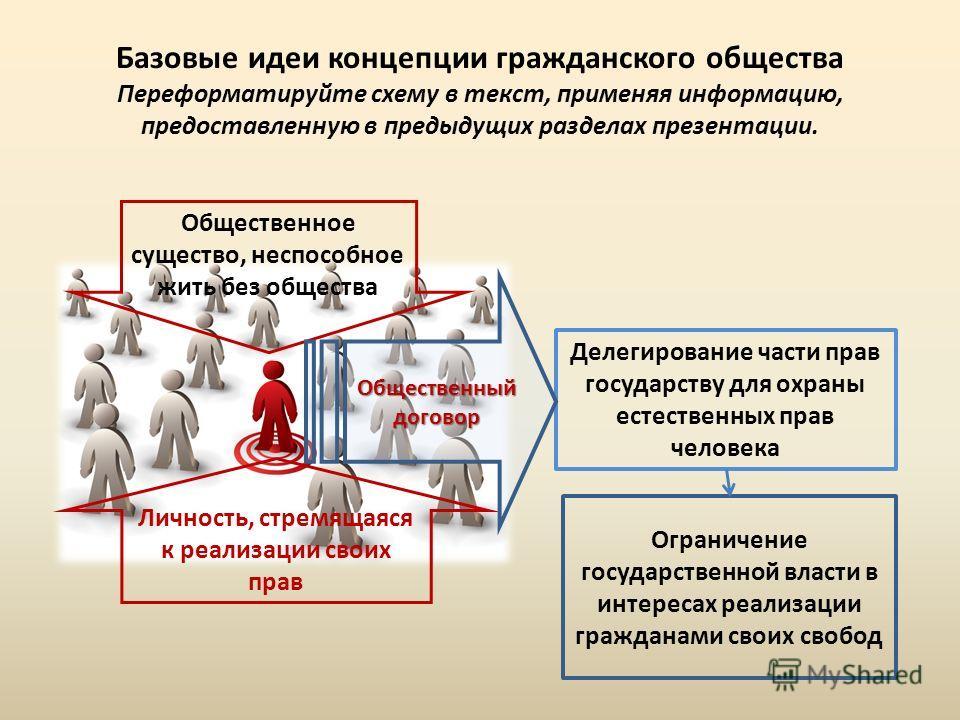 Делегирование части прав государству для охраны естественных прав человека Базовые идеи концепции гражданского общества Переформатируйте схему в текст, применяя информацию, предоставленную в предыдущих разделах презентации. Личность, стремящаяся к ре