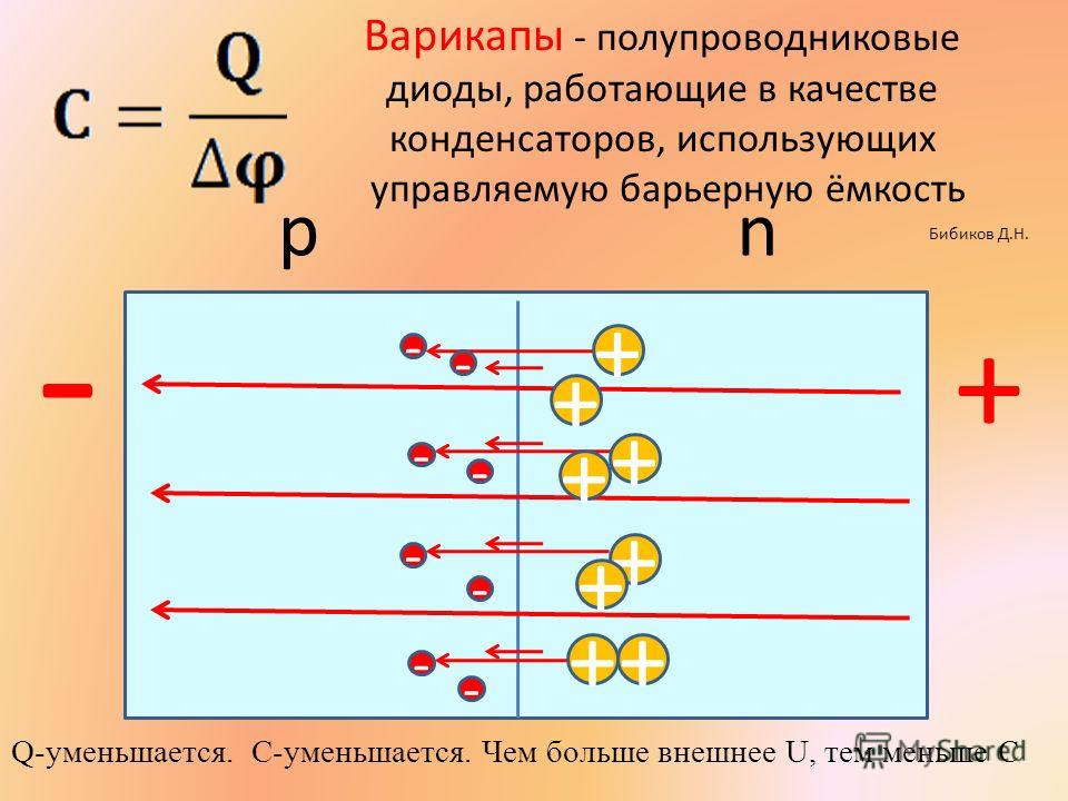 Варикапы - полупроводниковые диоды, работающие в качестве конденсаторов, использующих управляемую барьерную ёмкость + + + - - - nр + - + - + + + + - - - - Q-уменьшается. С-уменьшается. Чем больше внешнее U, тем меньше С Бибиков Д.Н.