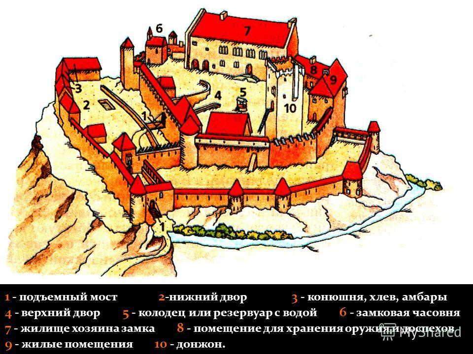 1 - подъемный мост 2 -нижний двор 3 - конюшня, хлев, амбары 4 - верхний двор 5 - колодец или резервуар с водой 6 - замковая часовня 7 - жилище хозяина замка 8 - помещение для хранения оружия и доспехов 9 - жилые помещения 10 - донжон.