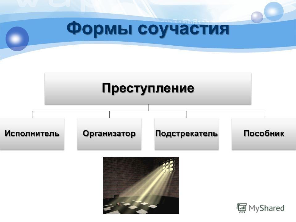 Формы соучастия Преступление ИсполнительОрганизаторПодстрекательПособник