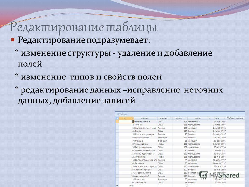 Редактирование таблицы Редактирование подразумевает: * изменение структуры - удаление и добавление полей * изменение типов и свойств полей * редактирование данных –исправление неточних данных, добавление записей