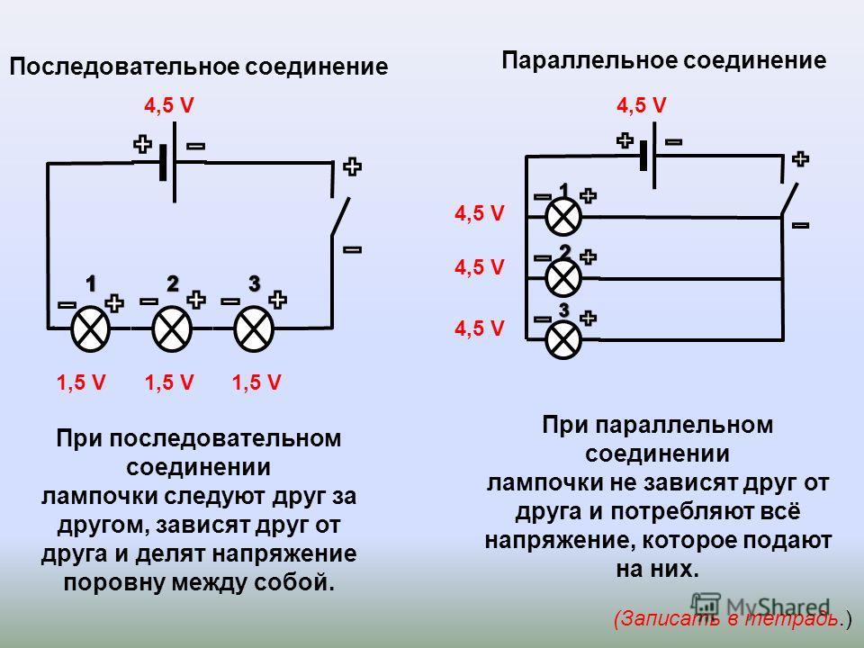 Параллельное соединение (Записать в тетрадь.) Последовательное соединение 4,5 V 1,5 V При последовательном соединении лампочки следуют друг за другом, зависят друг от друга и делят напряжение поровну между собой. При параллельном соединении лампочки