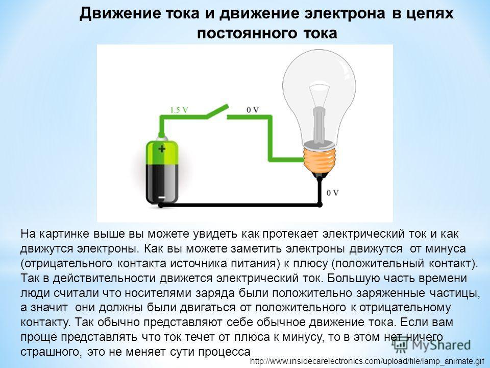 Движение тока и движение электрона в цепях постоянного тока http://www.insidecarelectronics.com/upload/file/lamp_animate.gif На картинке выше вы можете увидеть как протекает электрический ток и как движутся электроны. Как вы можете заметить электроны