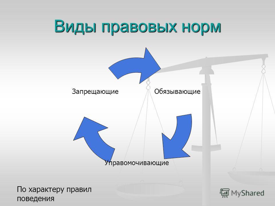 Виды правовых норм Обязывающие Управомочивающие Запрещающие По характеру правил поведения