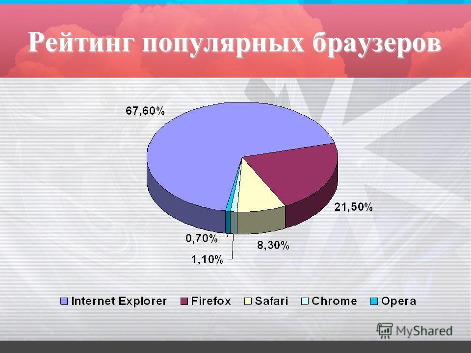 Рейтинг популярных браузеров