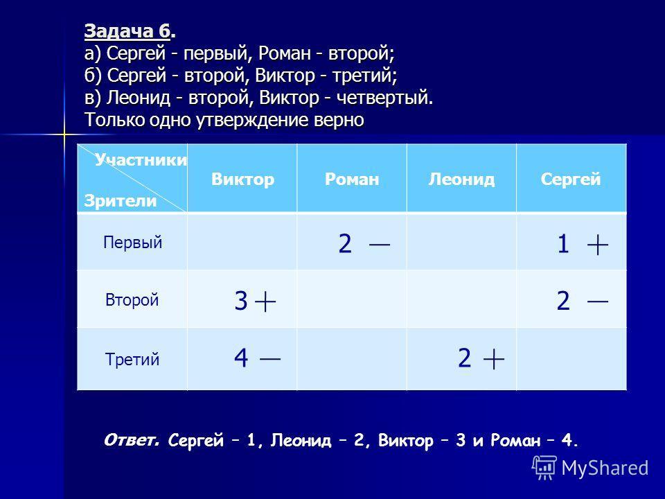 Задача 6. а) Сергей - первый, Роман - второй; б) Сергей - второй, Виктор - третий; в) Леонид - второй, Виктор - четвертый. Только одно утверждение верно Зрители ВикторРоманЛеонидСергей Первый Второй Третий Участники 21 3 4 2 2