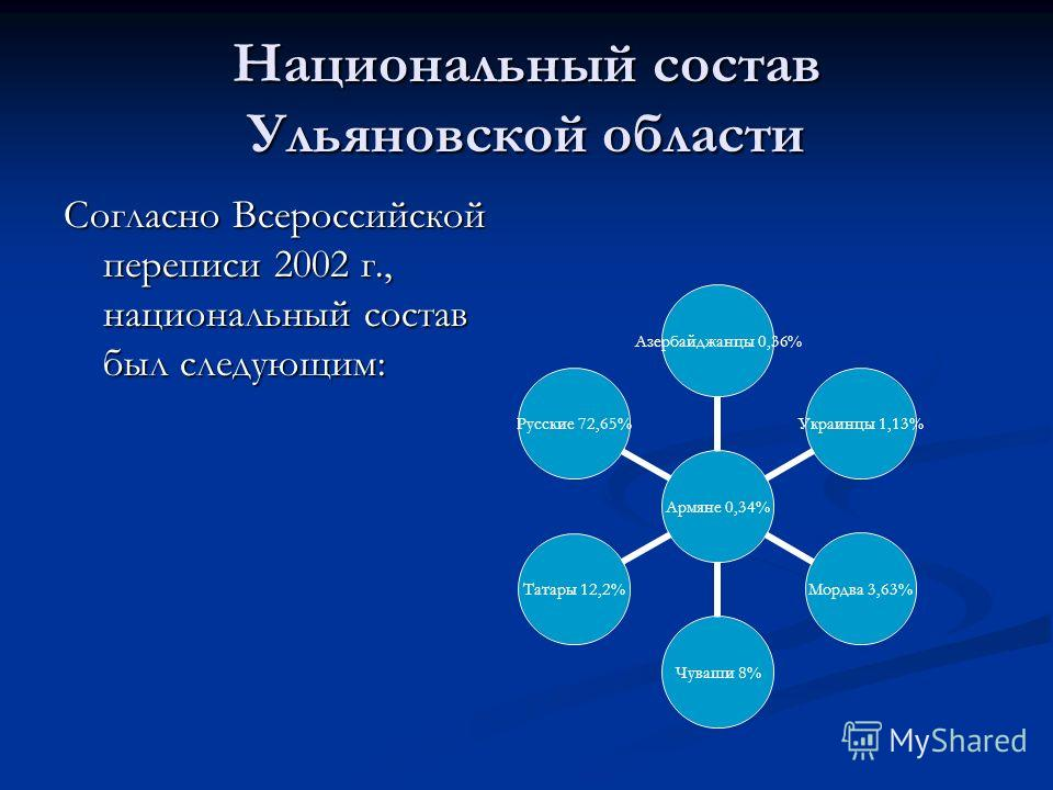 Национальный состав Ульяновской области Согласно Всероссийской переписи 2002 г., национальный состав был следующим: Армяне 0,34% Азербайджанцы 0,36% Украинцы 1,13% Мордва 3,63%Чуваши 8%Татары 12,2%Русские 72,65%