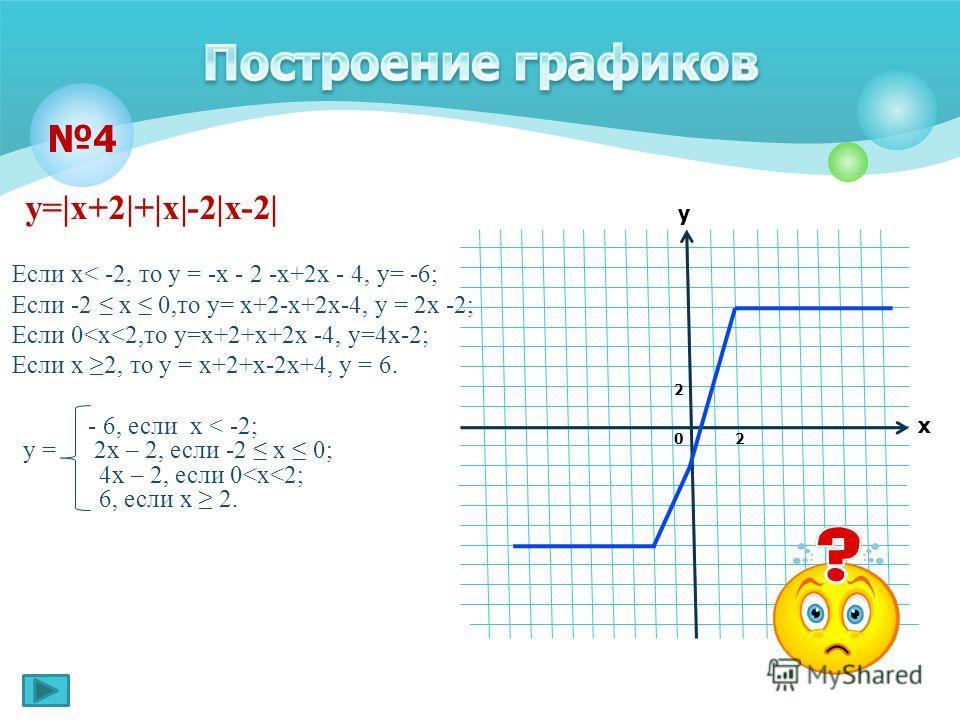 у=|х+2|+|х|-2|х-2| Если х< -2, то у = -х - 2 -х+2х - 4, у= -6; Если -2 х 0,то у= х+2-х+2х-4, у = 2х -2; Если 0