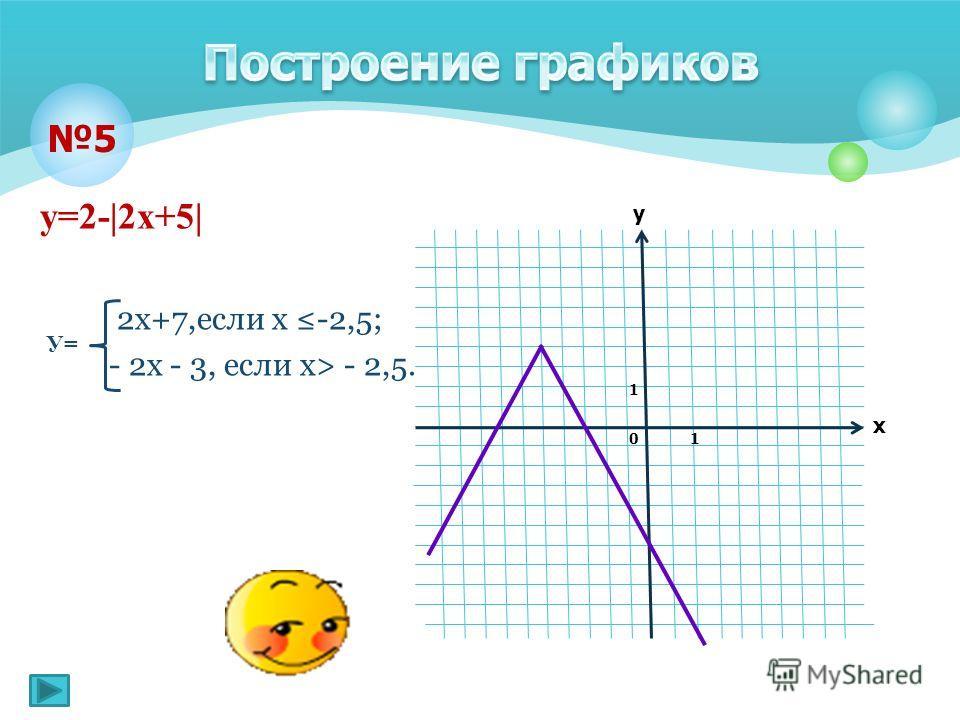 у=2-|2х+5| 2x+7,если х -2,5; - 2х - 3, если х> - 2,5. 5 х у 1 1 0 У=