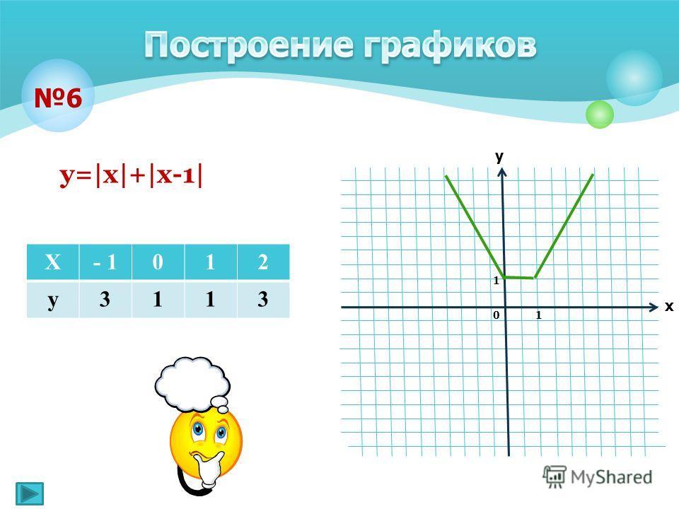 6 х у 1 1 0 у=|х|+|х-1| Х- 1012 у3113