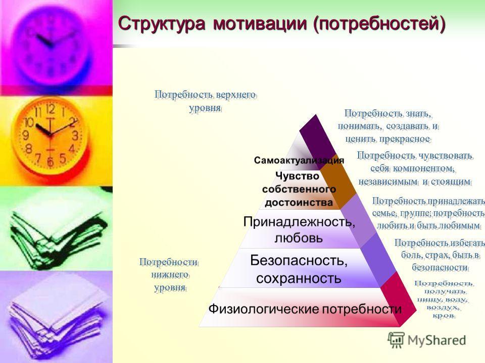 Структура мотивации (потребностей) Самоактуализация Чувство собственного достоинства Принадлежность, любовь Безопасность, сохранность Физиологические потребности