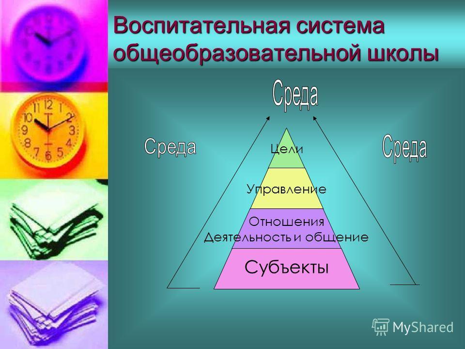 Воспитательная система общеобразовательной школы Цели Управление Отношения Деятельность и общение Субъекты