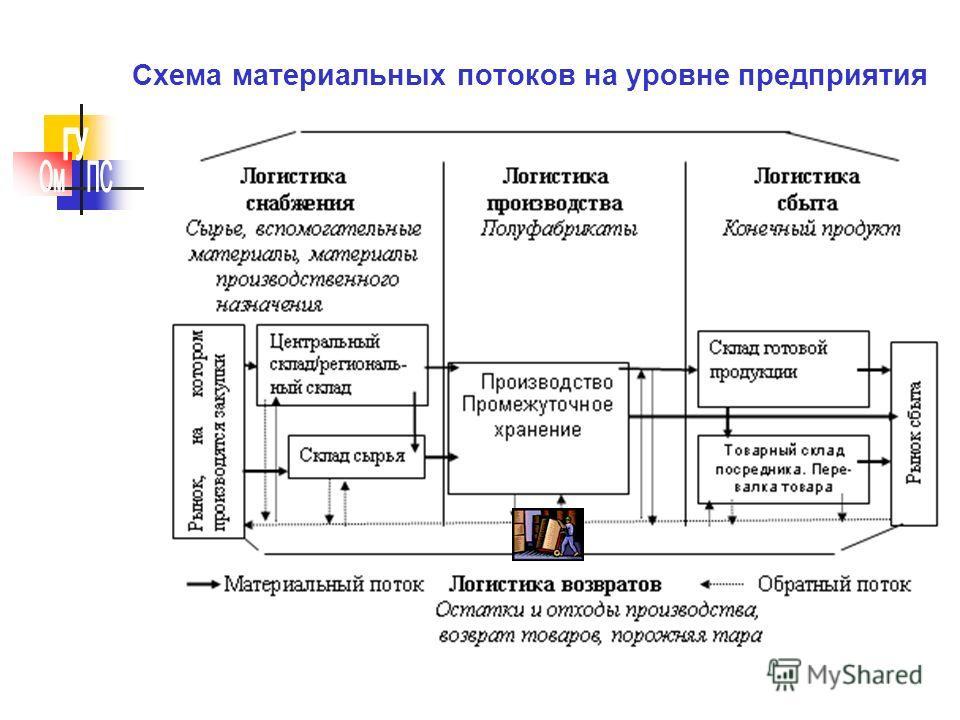 Схема движения материального потока