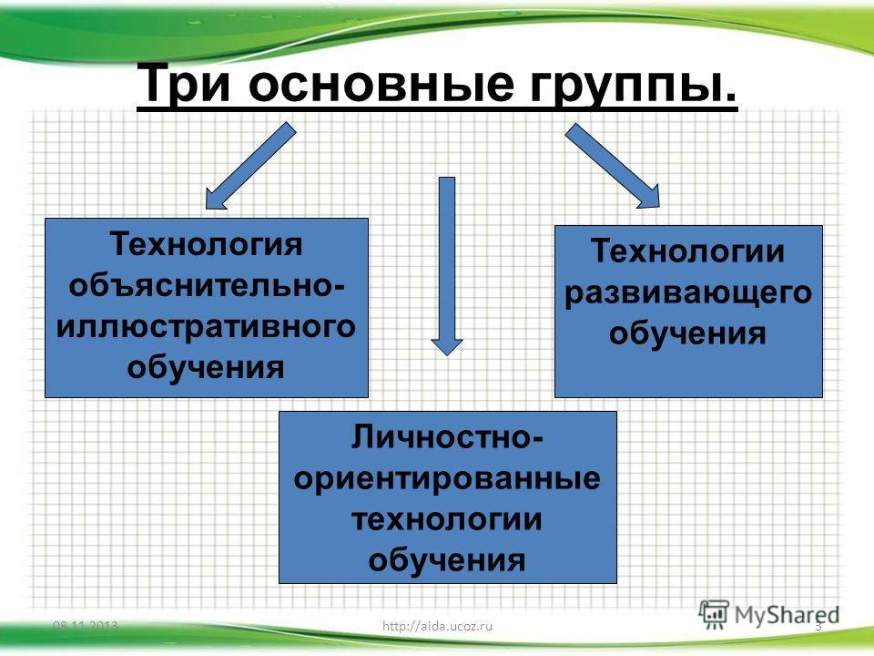 Три основные группы. 08.11.20133http://aida.ucoz.ru Технология объяснительно- иллюстративного обучения Личностно- ориентированные технологии обучения Технологии развивающего обучения