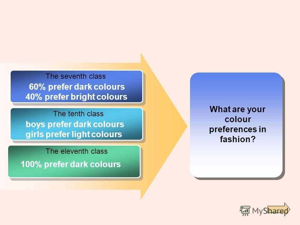 What are your colour preferences in fashion? The seventh class The tenth class The eleventh class 60% prefer dark colours 40% prefer bright colours boys prefer dark colours girls prefer light colours 100% prefer dark colours