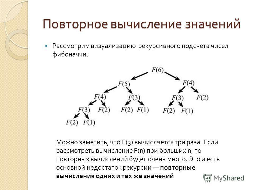Повторное вычисление значений Рассмотрим визуализацию рекурсивного подсчета чисел фибоначчи : Можно заметить, что F(3) вычисляется три раза. Если рассмотреть вычисление F(n) при больших n, то повторных вычислений будет очень много. Это и есть основно