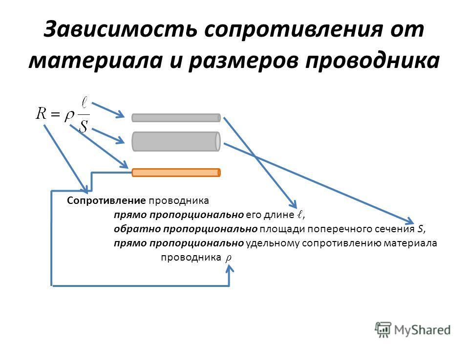 Зависимость сопротивления от материала и размеров проводника Сопротивление проводника прямо пропорционально его длине, обратно пропорционально площади поперечного сечения S, прямо пропорционально удельному сопротивлению материала проводника ρ