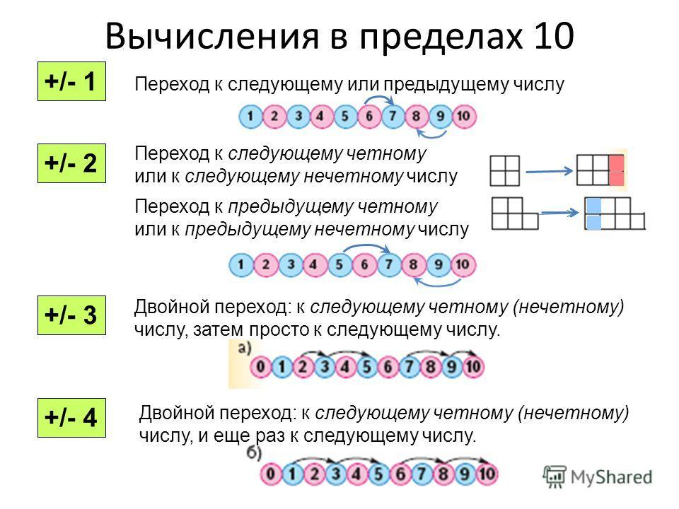 Вычисления в пределах 10 +/- 1 Переход к следующему или предыдущему числу +/- 2 Переход к следующему четному или к следующему нечетному числу Переход к предыдущему четному или к предыдущему нечетному числу +/- 3 +/- 4 Двойной переход: к следующему че