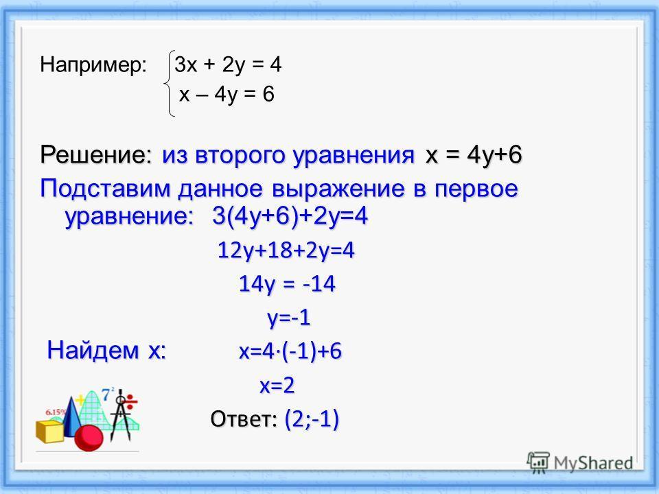 Например: 3х + 2у = 4 х – 4у = 6 Решение: из второго уравнения x = 4y+6 Подставим данное выражение в первое уравнение: 3(4y+6)+2y=4 12y+18+2y=4 12y+18+2y=4 14y = -14 14y = -14 y=-1 y=-1 Найдем х: x=4(-1)+6 Найдем х: x=4(-1)+6 x=2 x=2 Ответ: (2;-1) От
