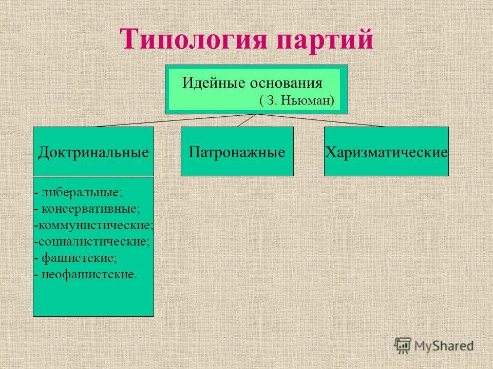 Типология партий Идейные основания ( З. Ньюман) ДоктринальныеПатронажныеХаризматические - либеральные; - консервативные; -коммунистические; -социалистические; - фашистские; - неофашистские.