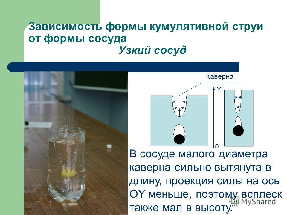 Зависимость формы кумулятивной струи от формы сосуда Узкий сосуд В сосуде малого диаметра каверна сильно вытянута в длину, проекция силы на ось OY меньше, поэтому всплеск также мал в высоту. Каверна O Y