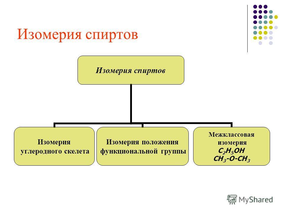Изомерия спиртов Изомерия углеродного скелета Изомерия положения функциональной группы Межклассовая изомерия С2Н5ОН СН 3 -О-СН 3