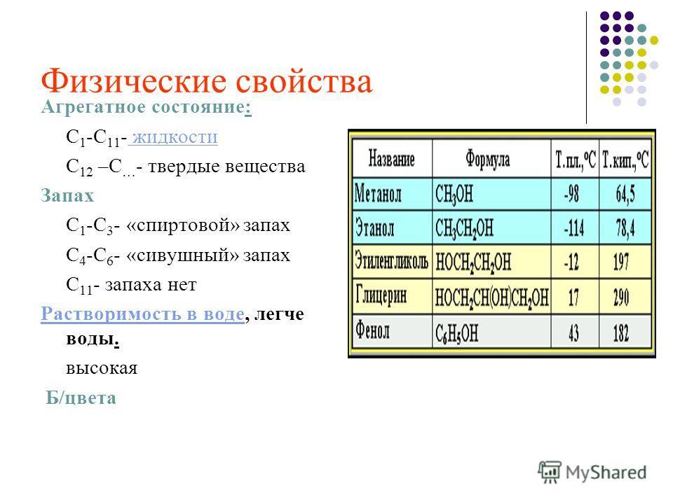 Физические свойства Агрегатное состояние: С 1 -С 11 - жидкости С 12 –С … - твердые вещества Запах С 1 -С 3 - «спиртовой» запах С 4 -С 6 - «сивушный» запах С 11 - запаха нет Растворимость в воде, легче воды. высокая Б/цвета