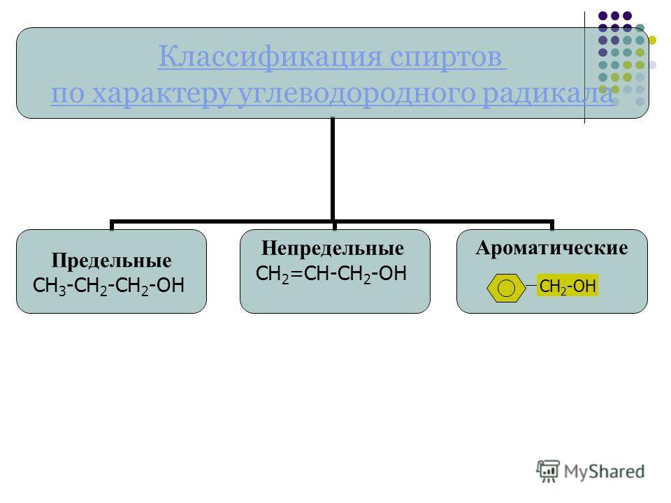 Классификация спиртов по характеру углеводородного радикала Предельные СН3-СН2-СН 2 -ОН Непредельные СН2=СН-СН2-ОН Ароматические СН 2 -ОН
