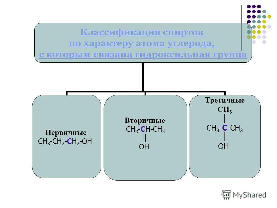 Классификация спиртов по характеру атома углерода, с которым связана гидроксильная группа Первичные СН3-СН2-СН2-ОН Вторичные СН3-СН-СН3 ОН Третичные СН3 СН3-С-СН3 ОН