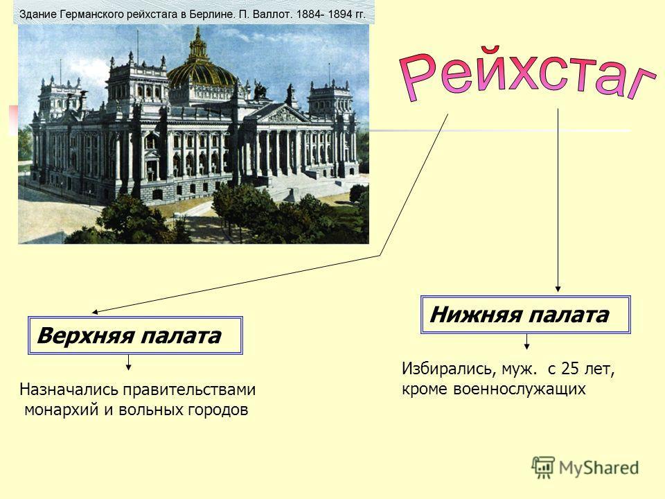 Верхняя палата Нижняя палата Назначались правительствами монархий и вольных городов Избирались, муж. с 25 лет, кроме военнослужащих
