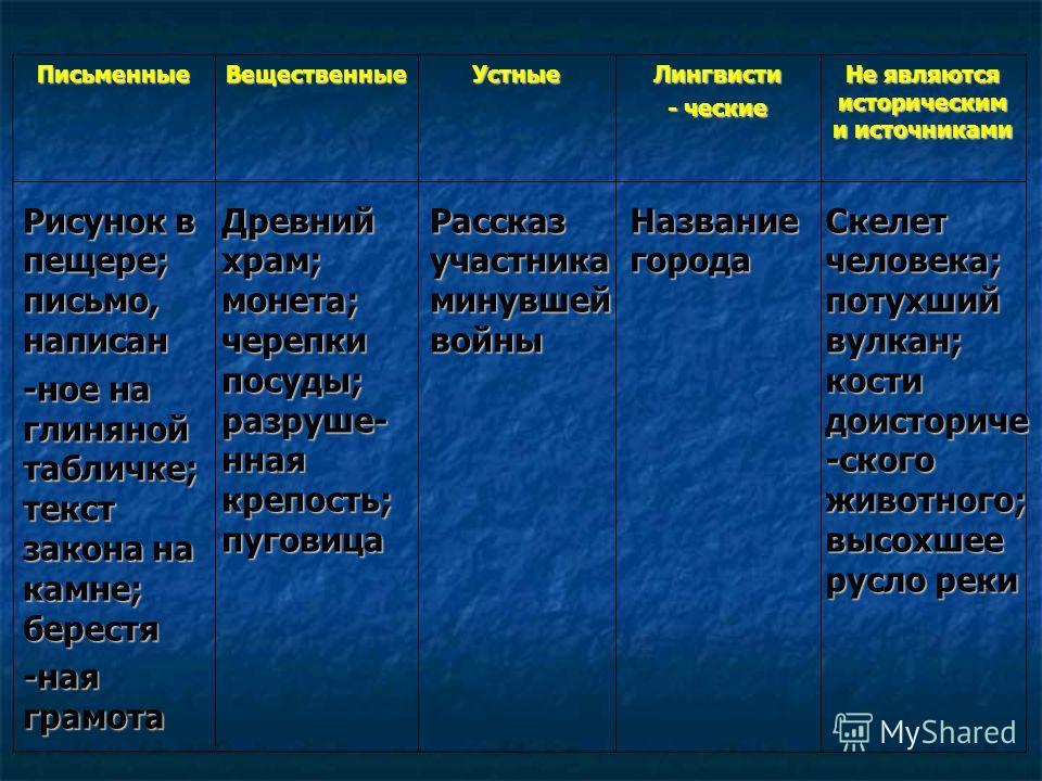 Не являются историческим и источниками Лингвисти - ческие УстныеВещественныеПисьменные Рисунок в пещере; письмо, написан -ное на глиняной табличке; текст закона на камне; берестя -ная грамота Древний храм; монета; черепки посуды; разруше- нная крепос
