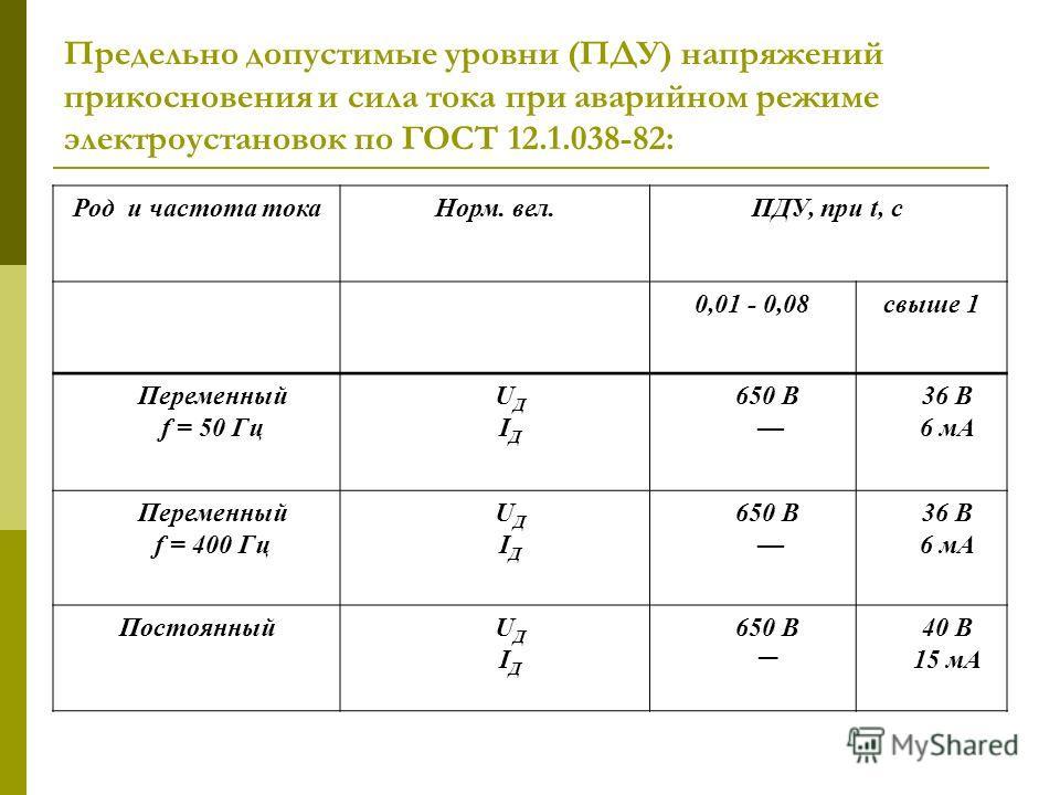 Предельно допустимые уровни (ПДУ) напряжений прикосновения и сила тока при аварийном режиме электроустановок по ГОСТ 12.1.038-82: Род и частота токаНорм. вел.ПДУ, при t, с 0,01 - 0,08свыше 1 Переменный f = 50 Гц UДIДUДIД 650 В 36 В 6 мА Переменный f