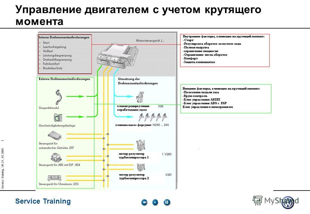 Service Training 1 Service Training, VK-21, 03.2005 Управление двигателем с учетом крутящего момента