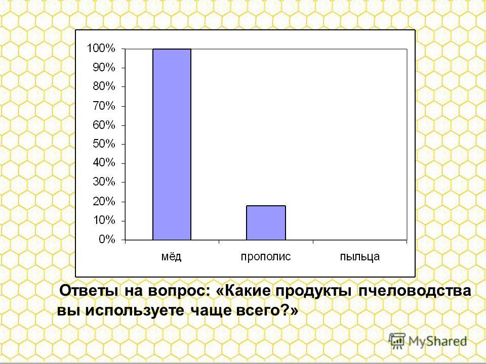 Ответы на вопрос: «Какие продукты пчеловодства вы используете чаще всего?»