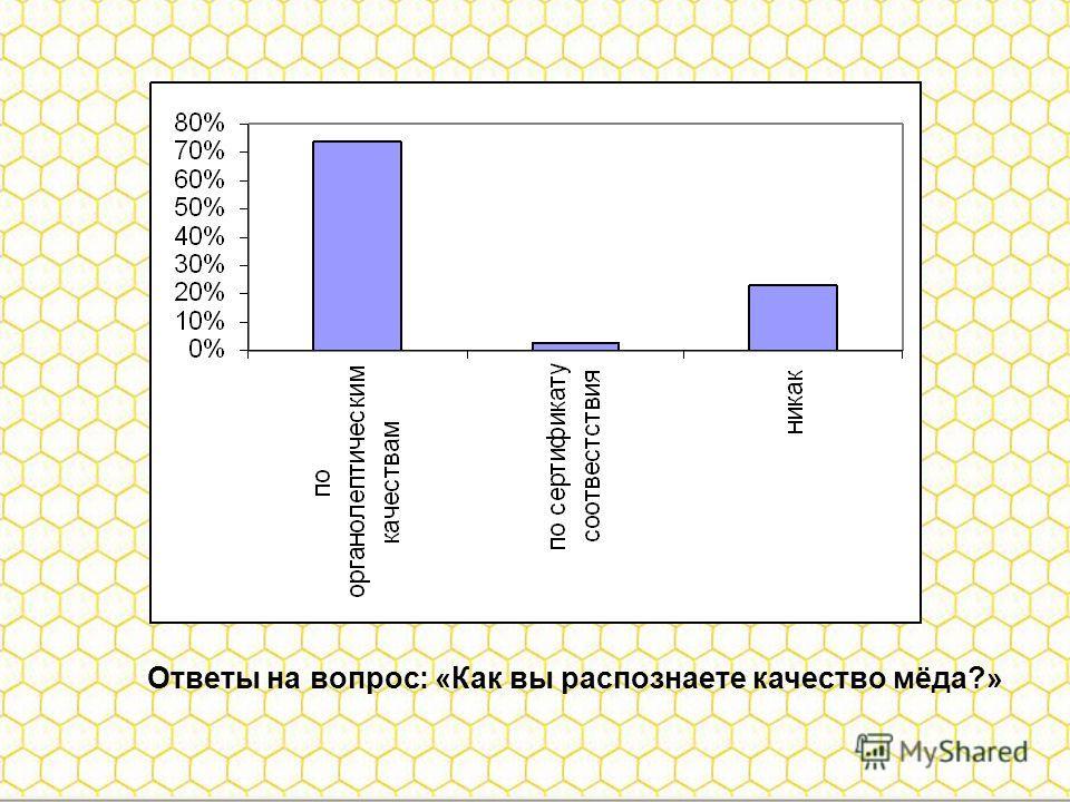 Ответы на вопрос: «Как вы распознаете качество мёда?»
