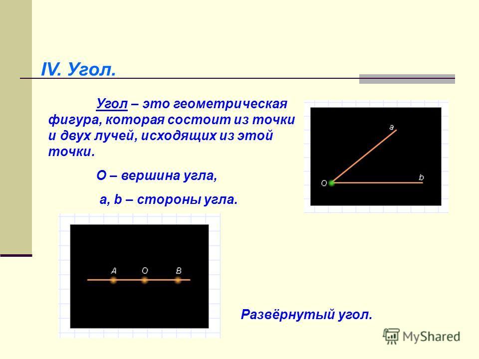 IV. Угол. Угол – это геометрическая фигура, которая состоит из точки и двух лучей, исходящих из этой точки. О – вершина угла, а, b – стороны угла. Развёрнутый угол.