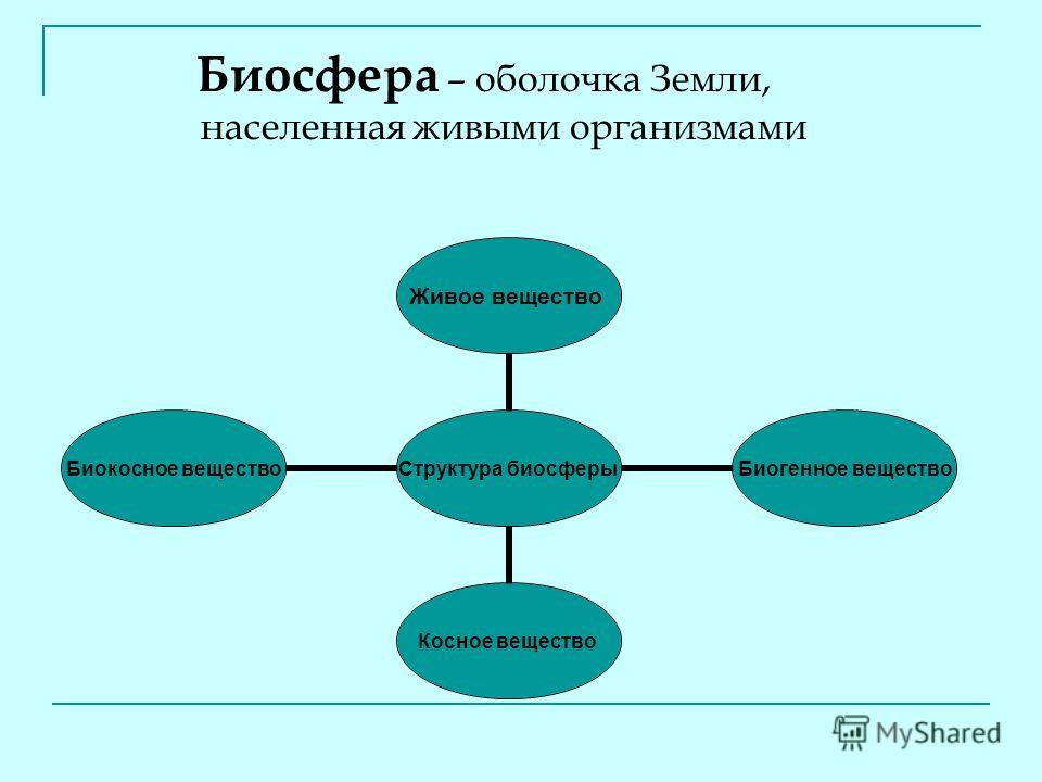 Биосфера – оболочка Земли, населенная живыми организмами Структура биосферы Живое вещество Биогенное вещество Косное вещество Биокосное вещество
