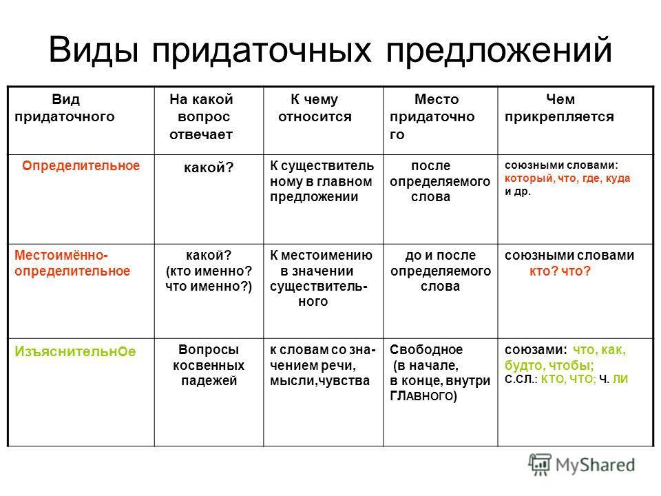 Типы придаточных предложений | Русский язык | bitClass