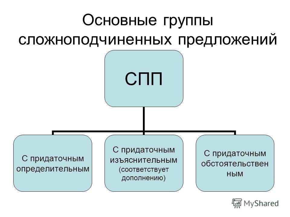 Основные группы сложноподчиненных предложений СПП С придаточным определительным С придаточным изъяснительным (соответствует дополнению) С придаточным обстоятельствен ным