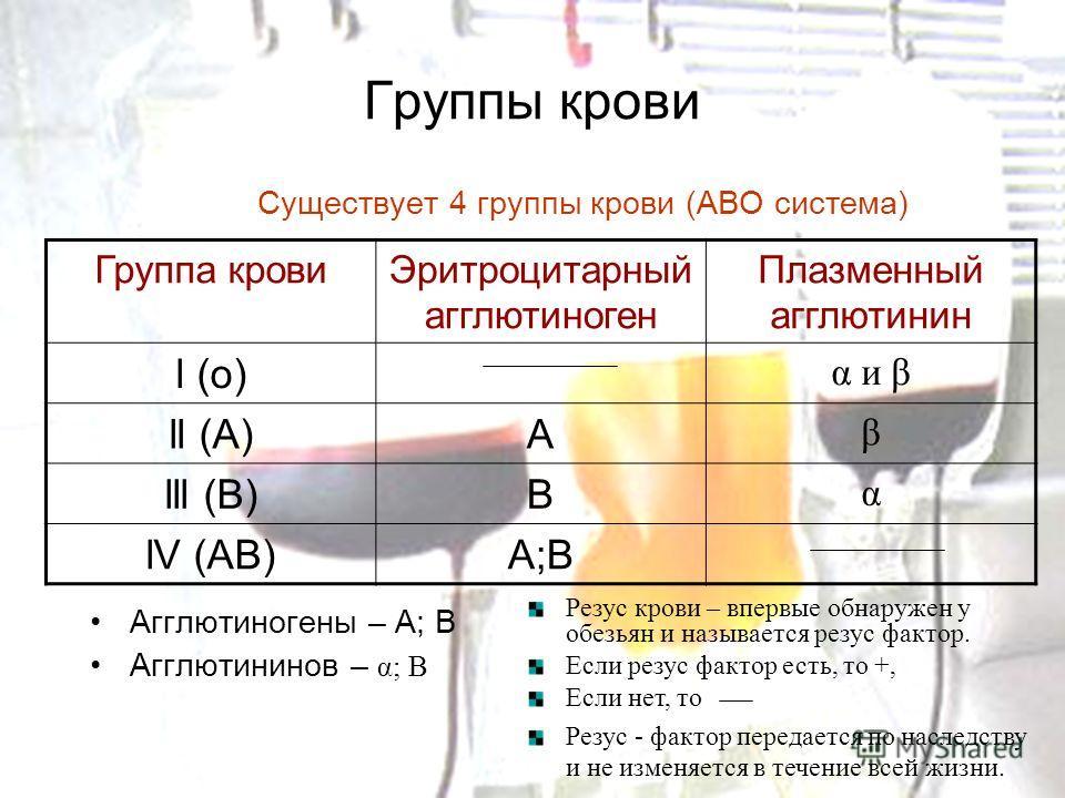 Группы крови Существует 4 группы крови (АВО система) Агглютиногены – А; В Агглютининов – α; Β Группа кровиЭритроцитарный агглютиноген Плазменный агглютинин l (о) α и β ll (А)А β lll (B)В α lV (AB)А;В Резус крови – впервые обнаружен у обезьян и называ