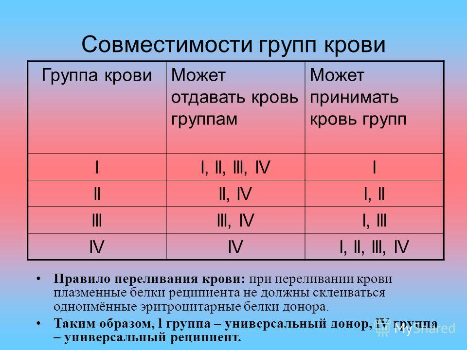 Совместимости групп крови Группа кровиМожет отдавать кровь группам Может принимать кровь групп ll, ll, lll, lVl llll, lVl, ll llllll, lVl, lll lV l, ll, lll, lV Правило переливания крови: при переливании крови плазменные белки реципиента не должны ск