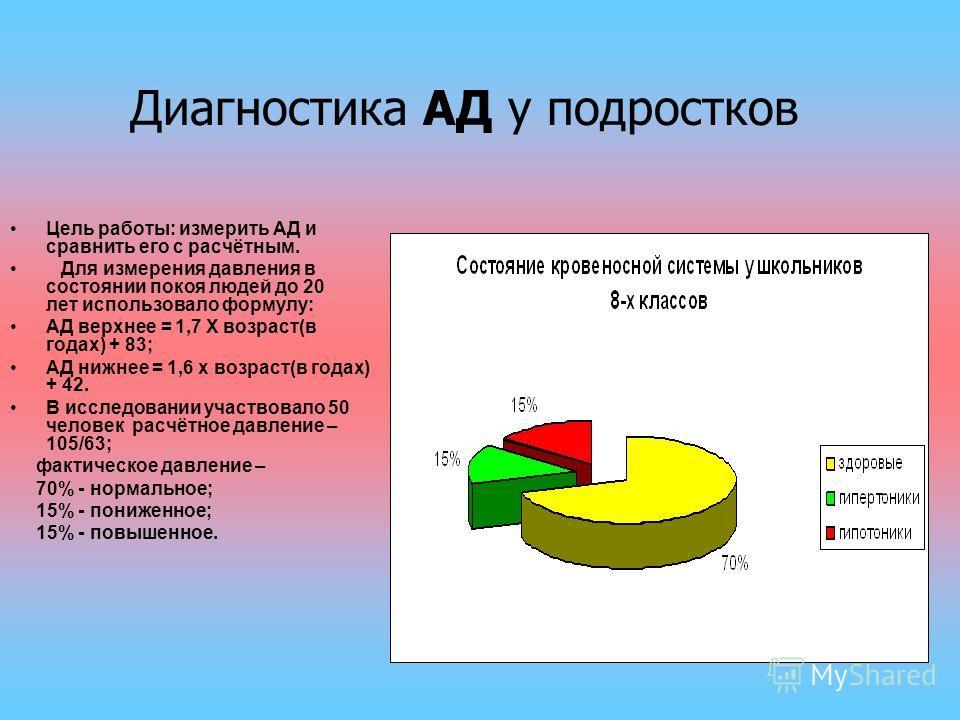 Цель работы: измерить АД и сравнить его с расчётным. Для измерения давления в состоянии покоя людей до 20 лет использовало формулу: АД верхнее = 1,7 Х возраст(в годах) + 83; АД нижнее = 1,6 х возраст(в годах) + 42. В исследовании участвовало 50 челов