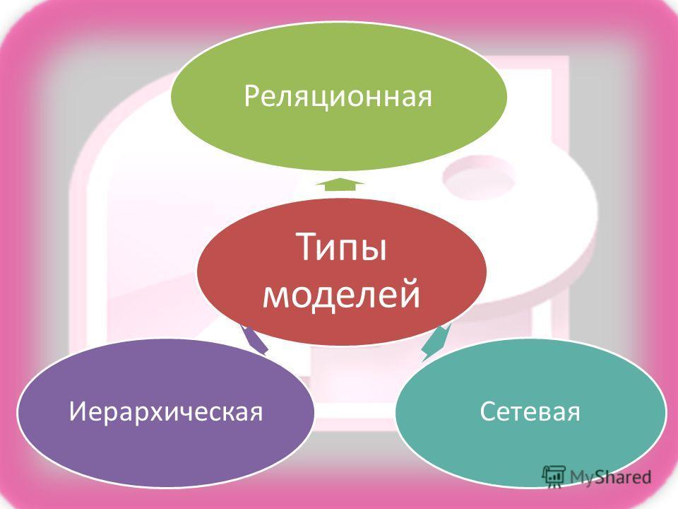 Типы моделей Реляционная СетеваяИерархическая